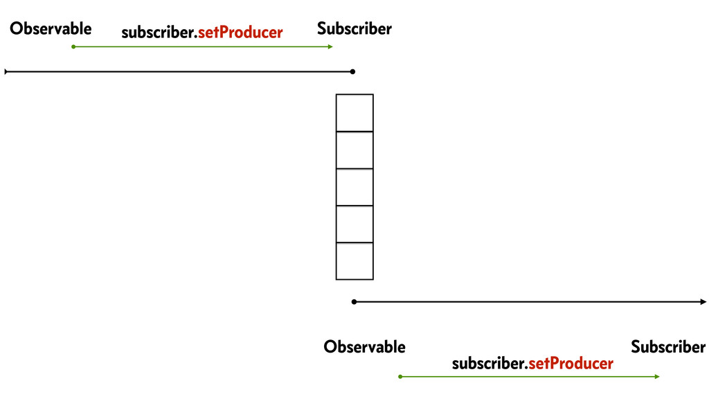 Observable Subscriber Observable Subscriber sub...