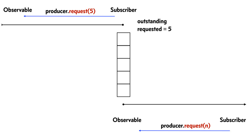 Observable Subscriber Observable Subscriber pro...