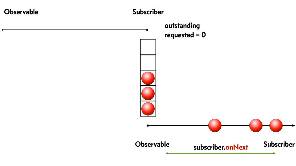Observable Subscriber Observable Subscriber out...