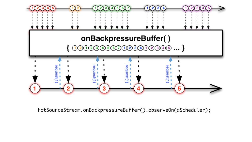hotSourceStream.onBackpressureBuffer().observeO...