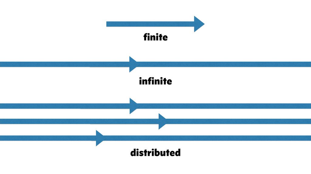 finite infinite distributed