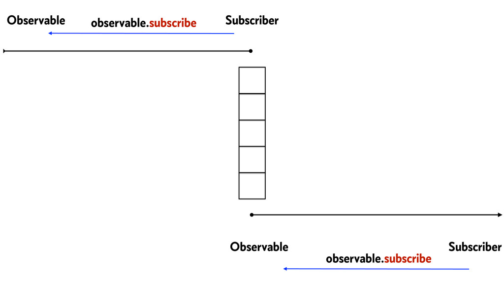Observable Subscriber Observable Subscriber obs...
