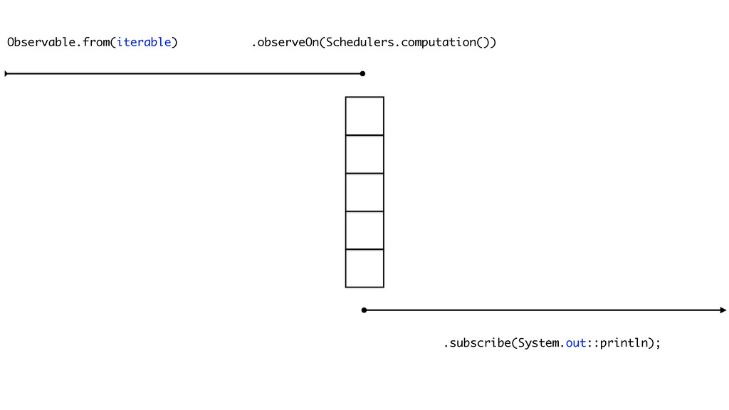 Observable.from(iterable) .observeOn(Schedulers...