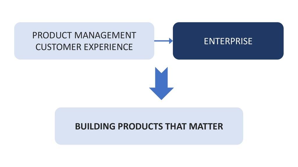 PRODUCT MANAGEMENT CUSTOMER EXPERIENCE ENTERPRI...