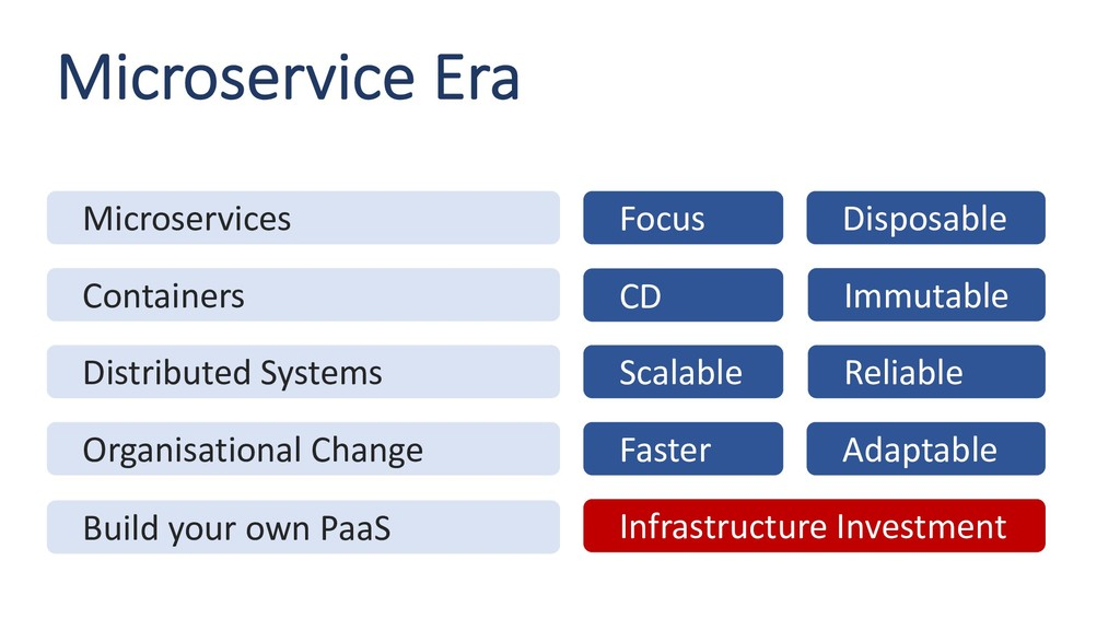 Microservice Era Microservices Containers Distr...
