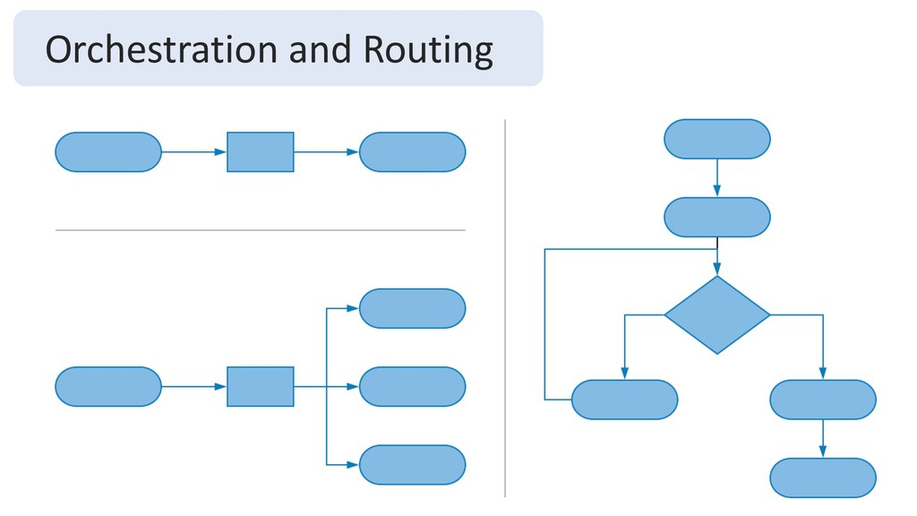 Orchestration and Routing