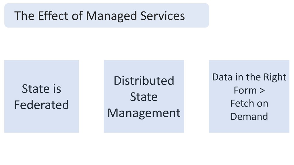 The Effect of Managed Services State is Federat...