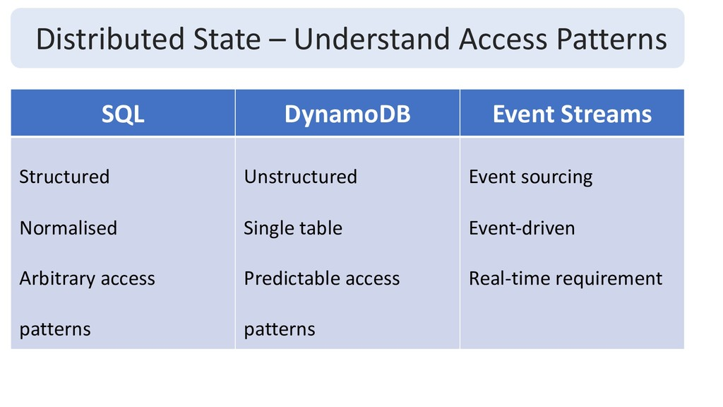 Distributed State – Understand Access Patterns ...