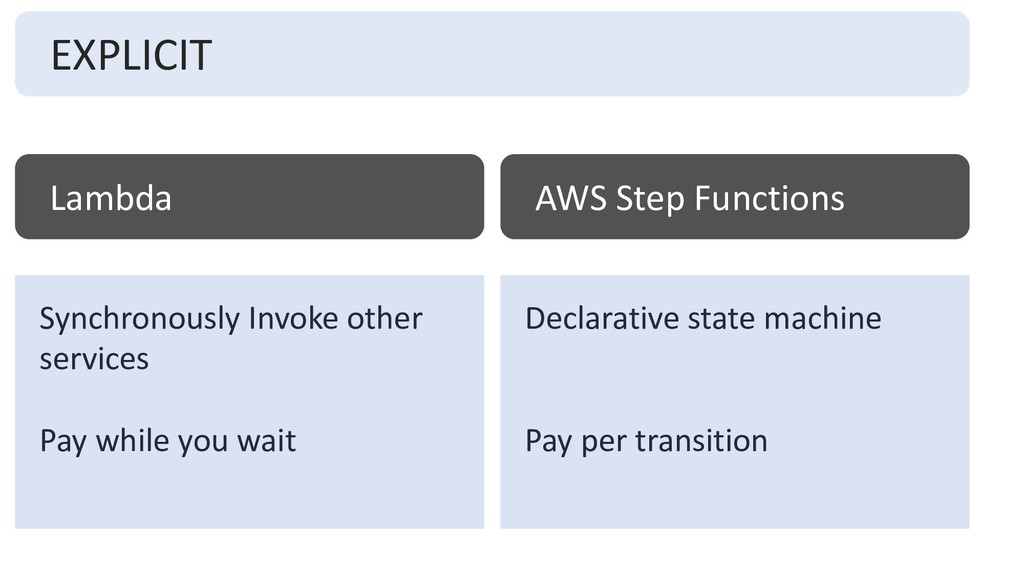 EXPLICIT Lambda AWS Step Functions Synchronousl...