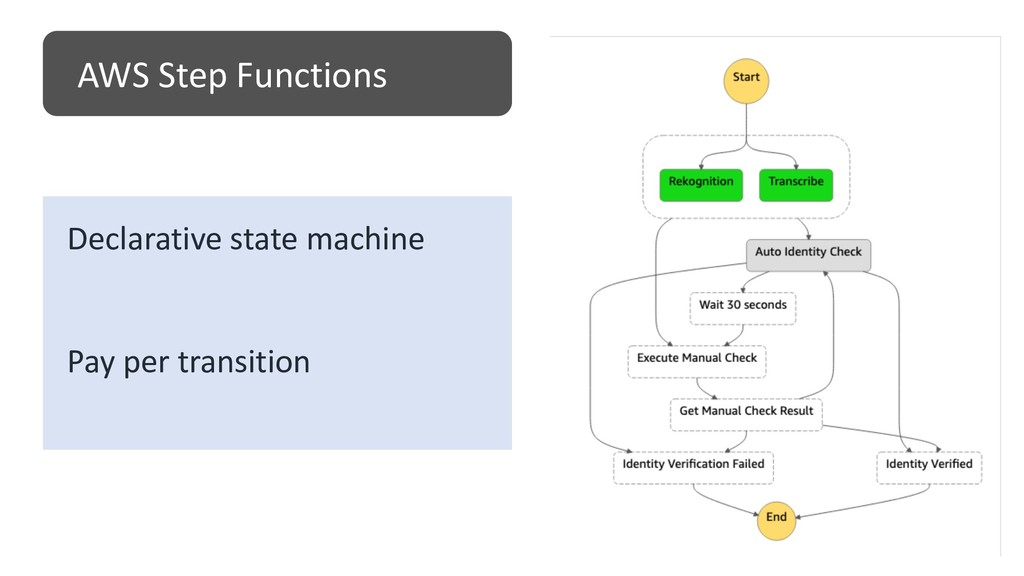 AWS Step Functions Declarative state machine Pa...