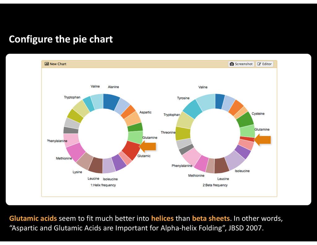 Configure&the&pie&chart Glutamic&acids&seem&to&...