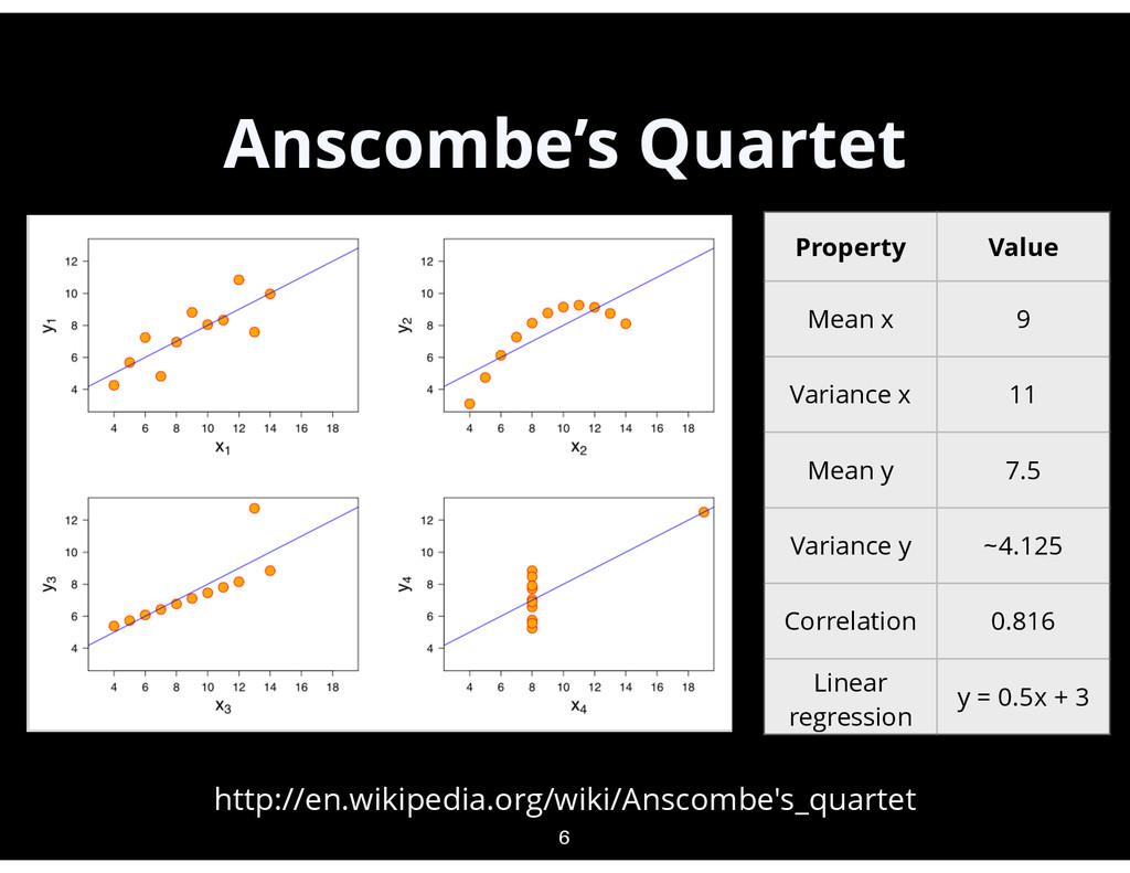 Anscombe's Quartet 6 http://en.wikipedia.org/wi...
