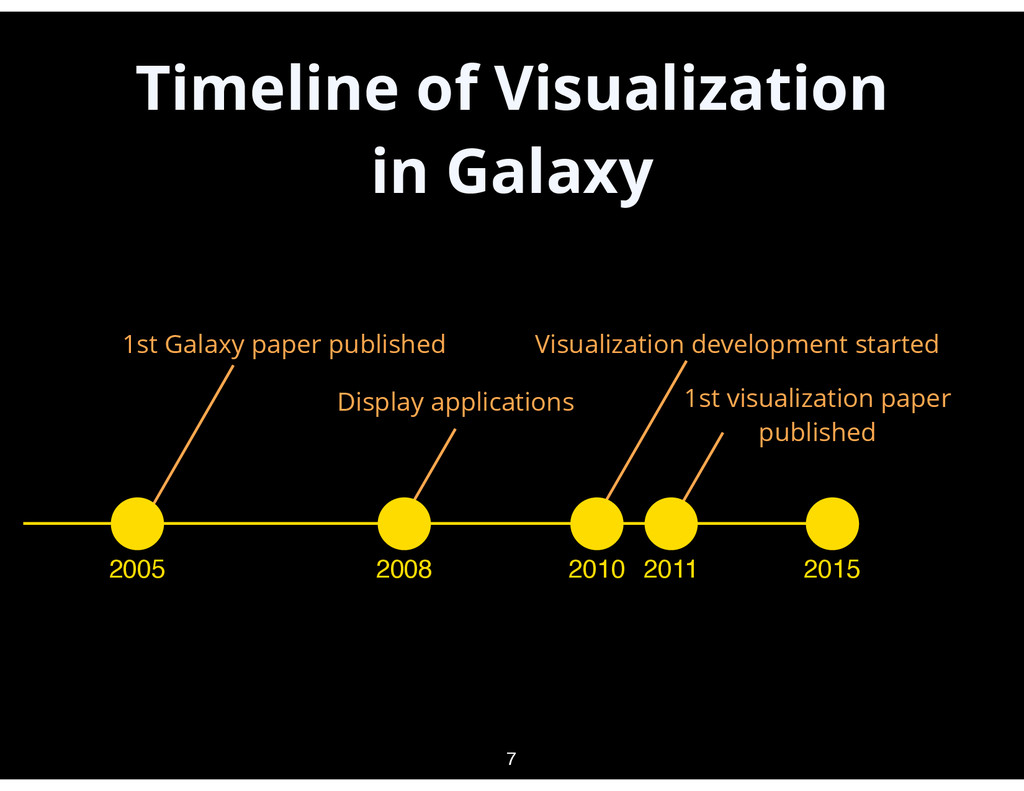 Timeline of Visualization in Galaxy 7 2005 2015...