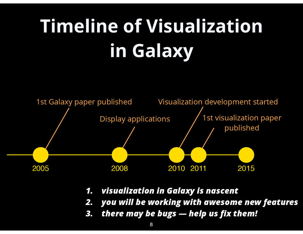 Timeline of Visualization in Galaxy 8 2005 2015...
