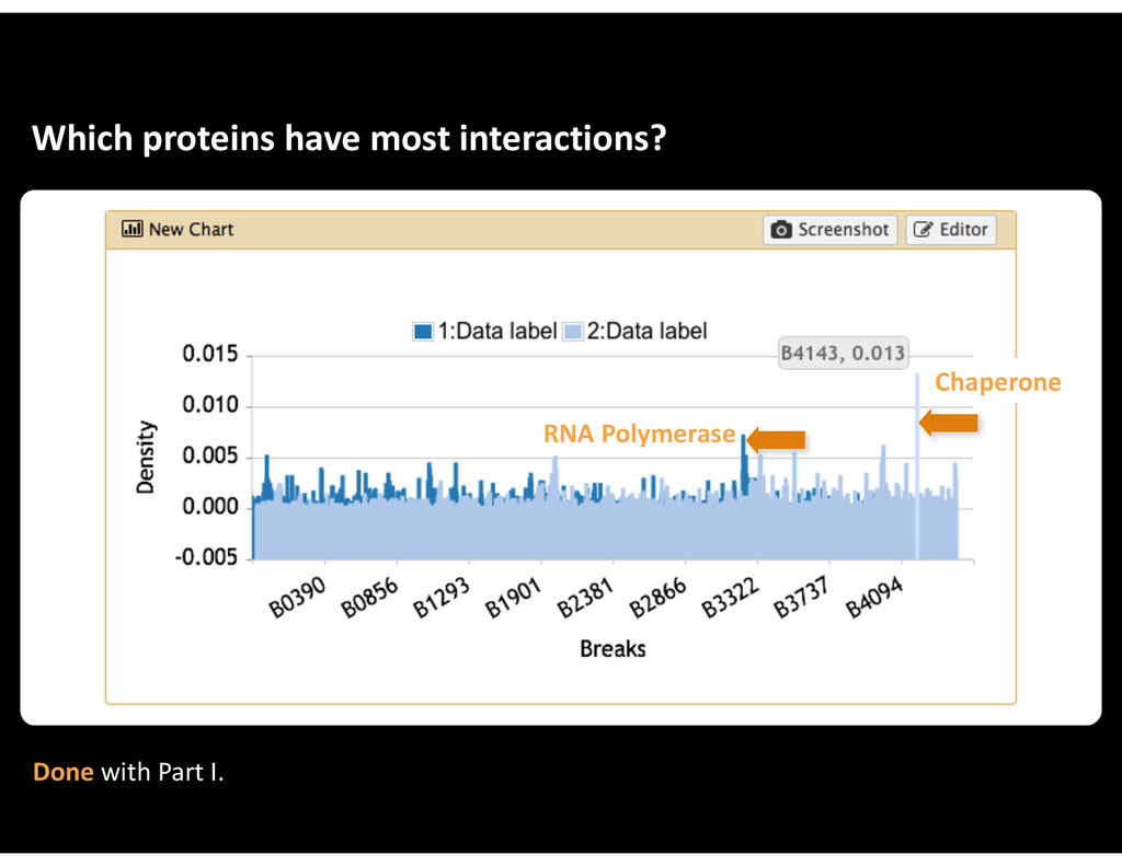 Which&proteins&have&most&interactions? Chaperon...