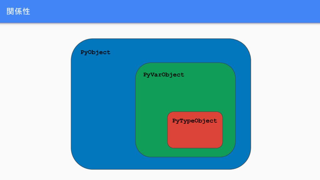 関係性 PyObject PyVarObject PyTypeObject