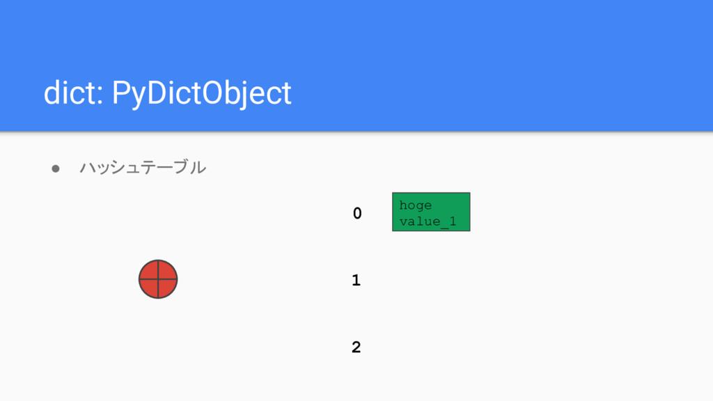 dict: PyDictObject ● ハッシュテーブル hoge value_1 0 1 2