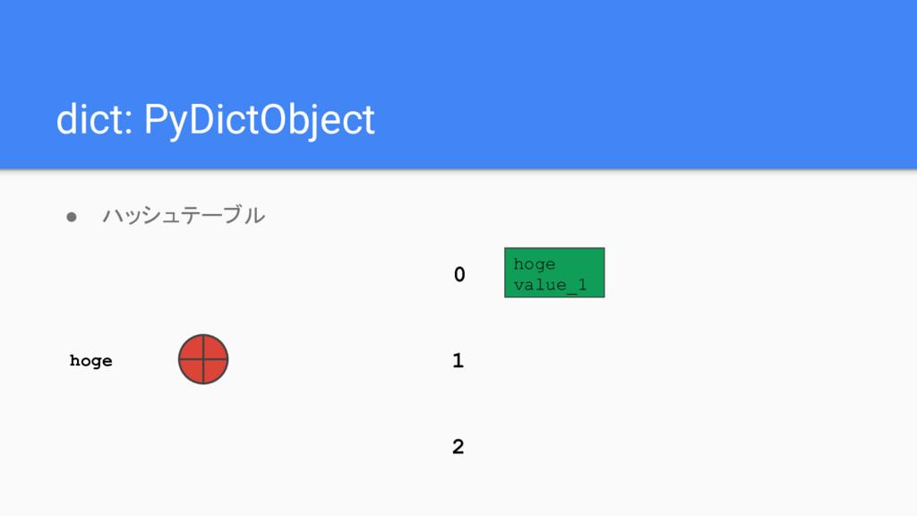 dict: PyDictObject ● ハッシュテーブル hoge value_1 0 1 ...