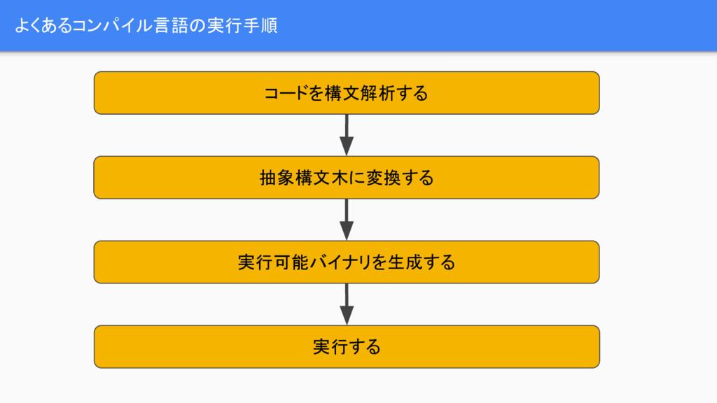 よくあるコンパイル言語の実行手順 コードを構文解析する 抽象構文木に変換する 実行する 実行可...