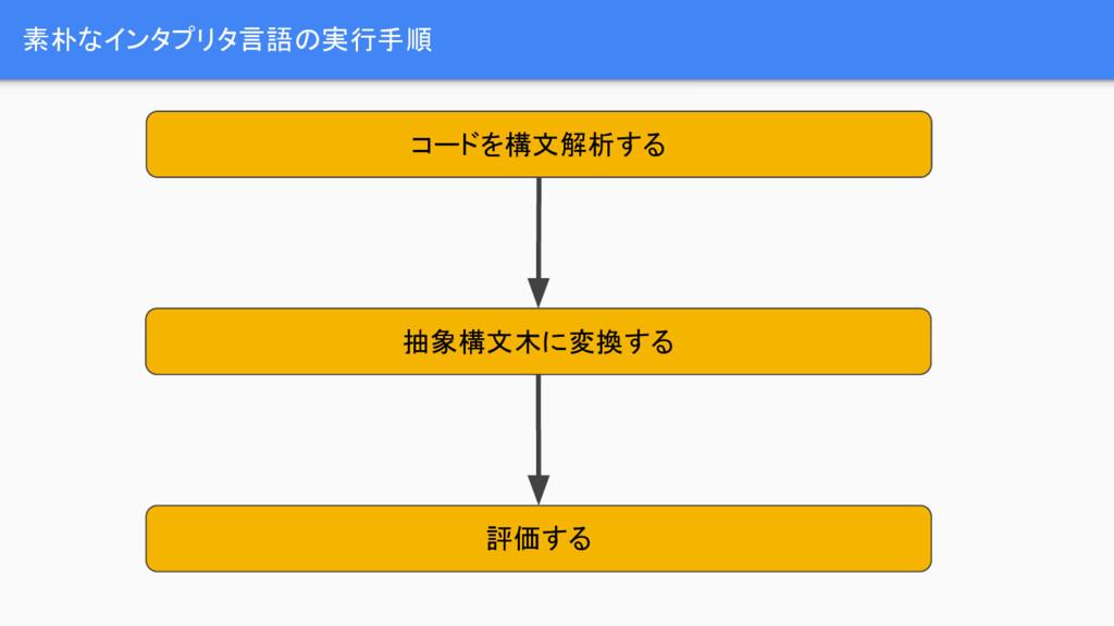 素朴なインタプリタ言語の実行手順 コードを構文解析する 抽象構文木に変換する 評価する