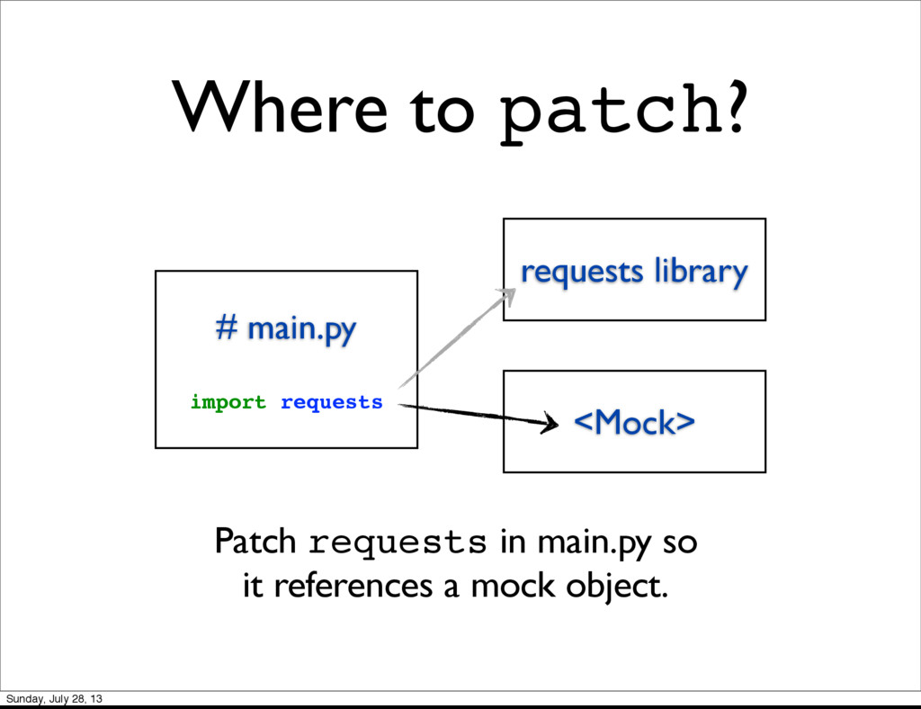 # main.py import requests requests library <Moc...
