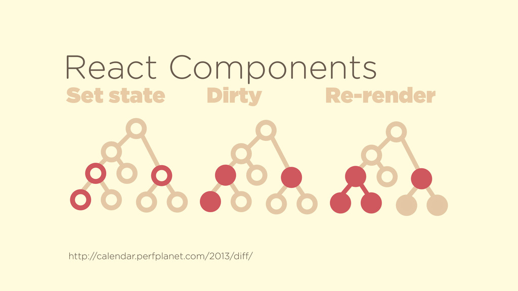 Set state Dirty Re-render React Components http...