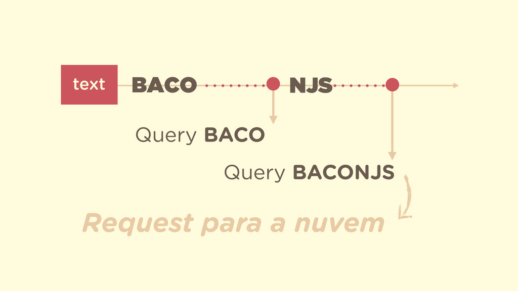 text BACO NJS Query BACO Query BACONJS Request ...