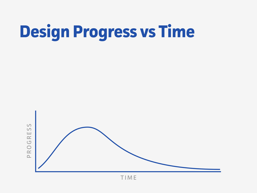 Design Progress vs Time T I M E P RO G R ESS