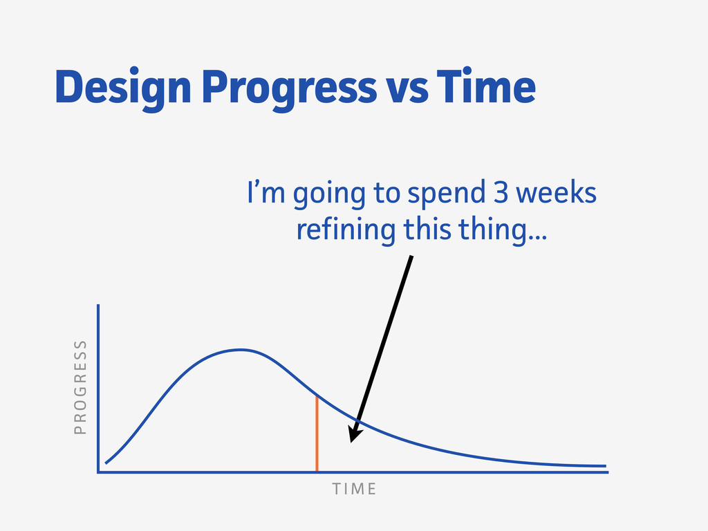 Design Progress vs Time I'm going to spend 3 we...