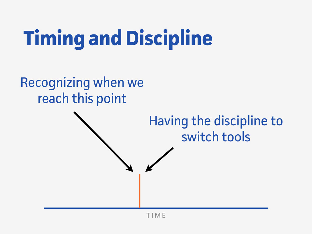 Timing and Discipline Recognizing when we reach...