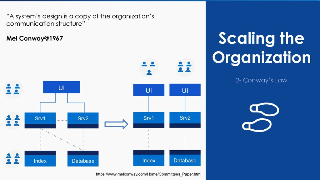 """Scaling the Organization 2- Conway's Law """"A sys..."""