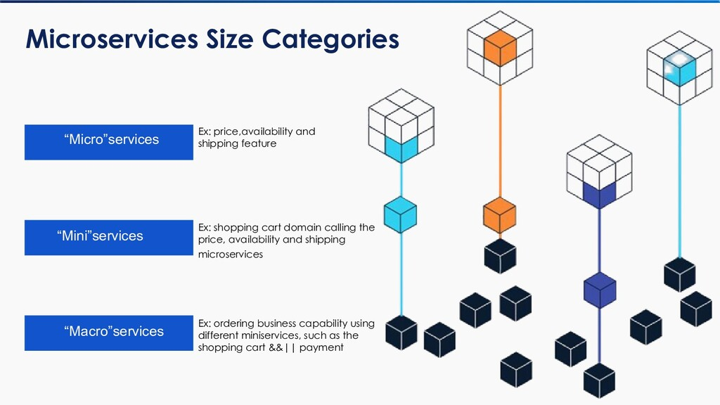 """Microservices Size Categories """"Macro""""services """"..."""