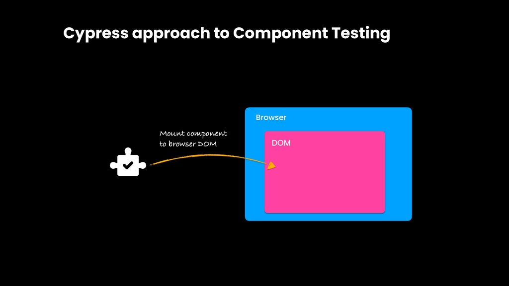 Cypress approach to Component Testing Browser D...