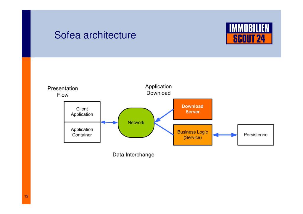 12 Sofea architecture