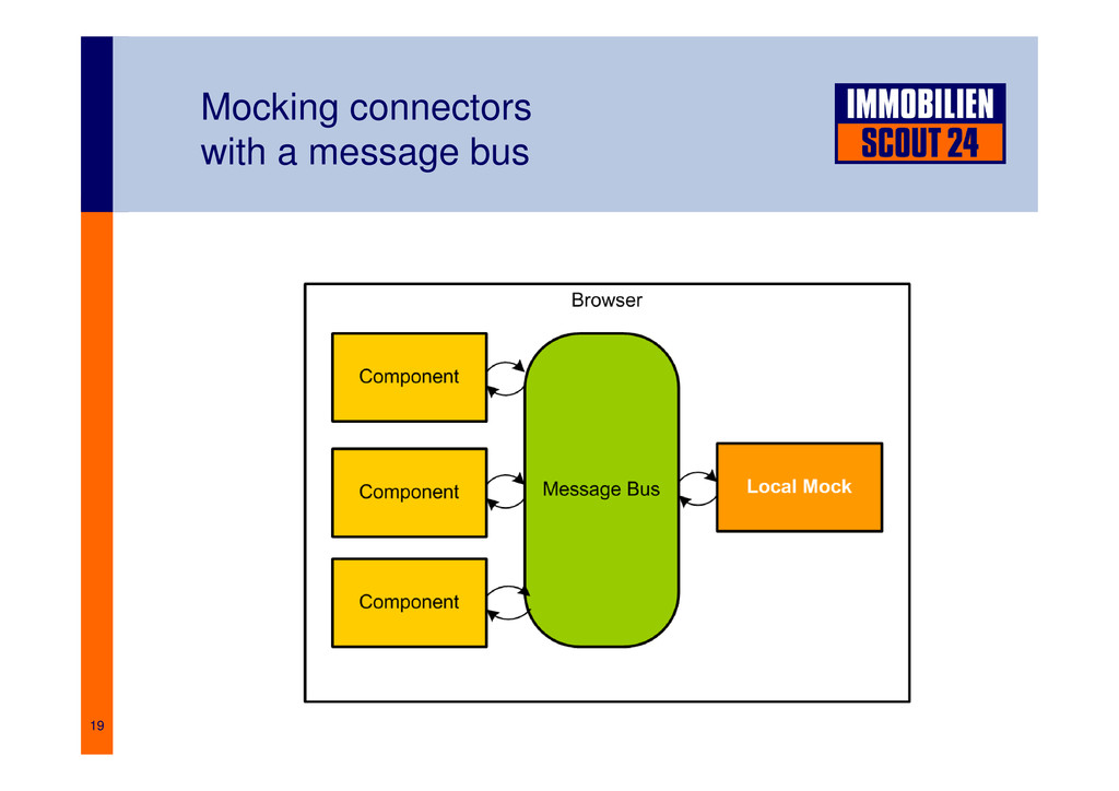 19 Mocking connectors with a message bus