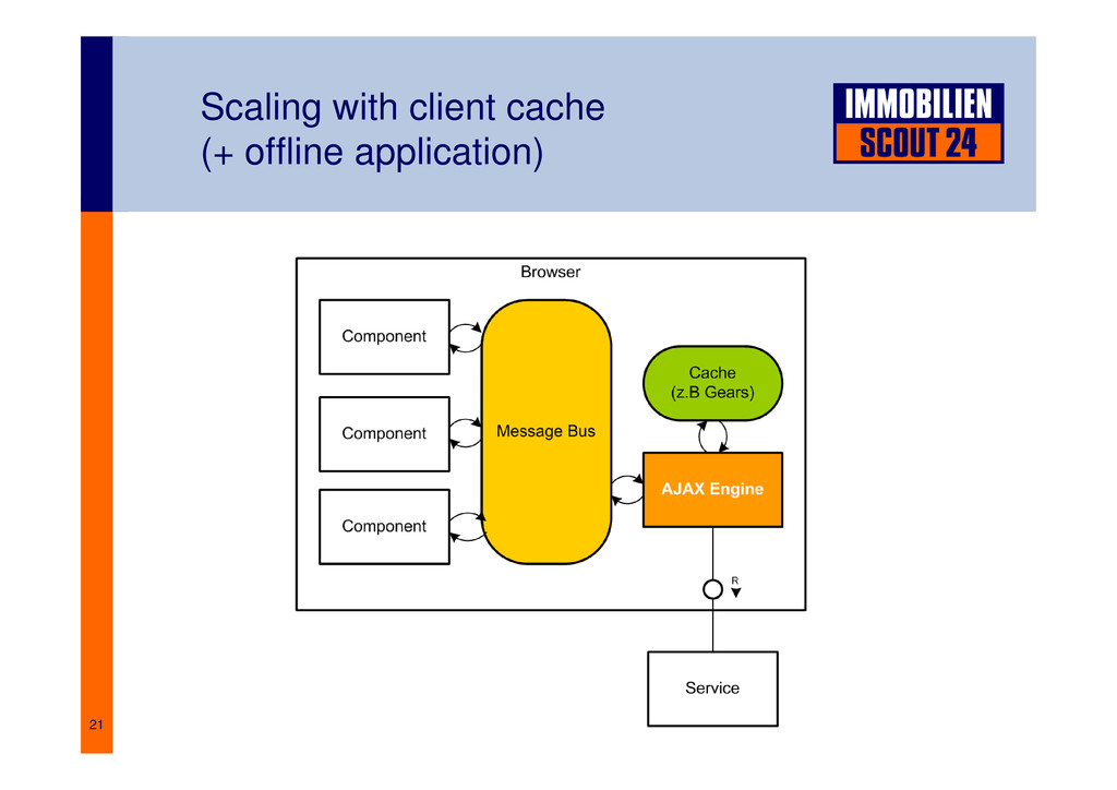 21 Scaling with client cache (+ offline applica...