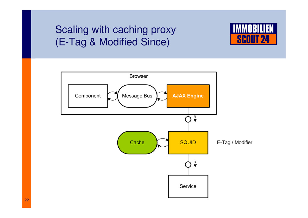 22 Scaling with caching proxy (E-Tag & Modified...