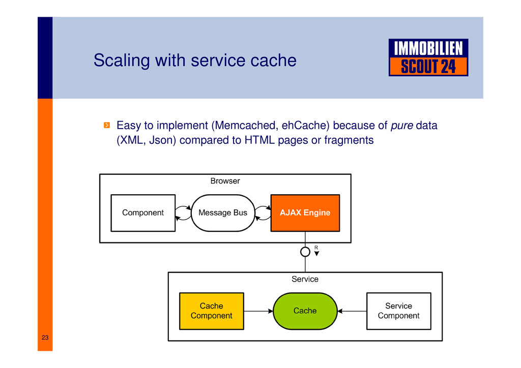 23 Scaling with service cache Easy to implement...