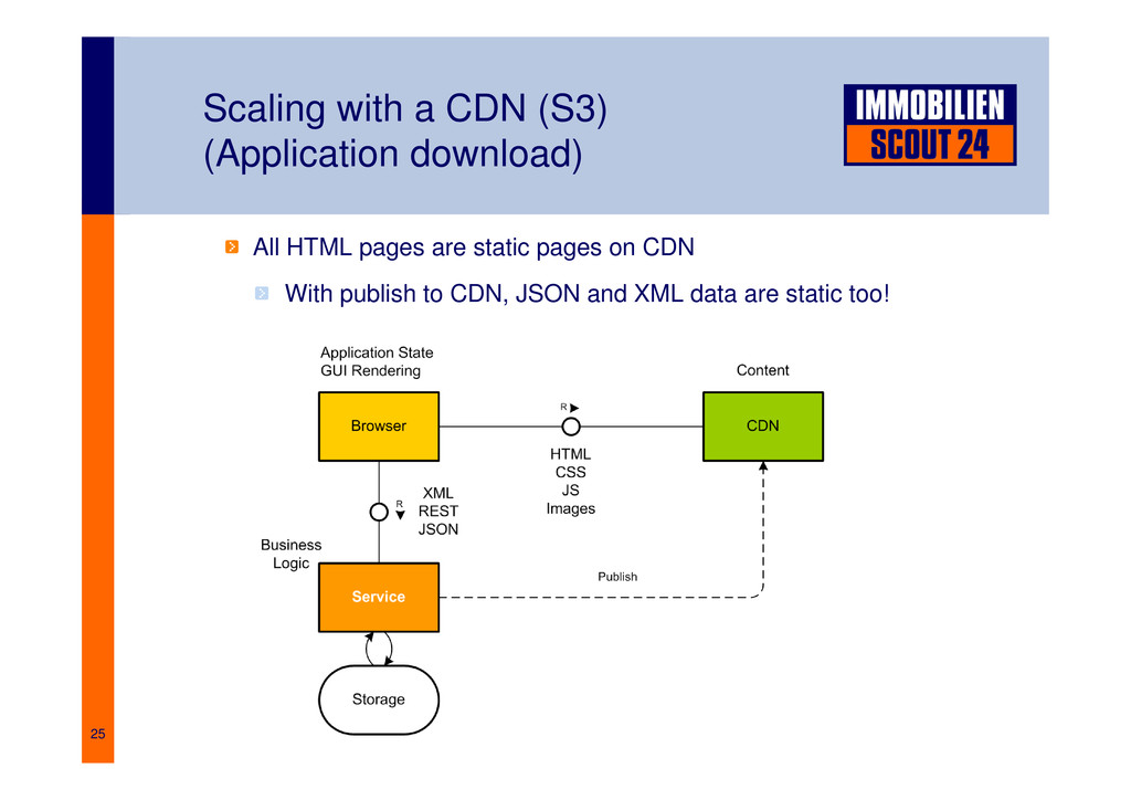 25 Scaling with a CDN (S3) (Application downloa...