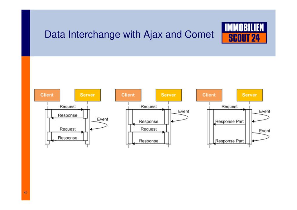 41 Data Interchange with Ajax and Comet