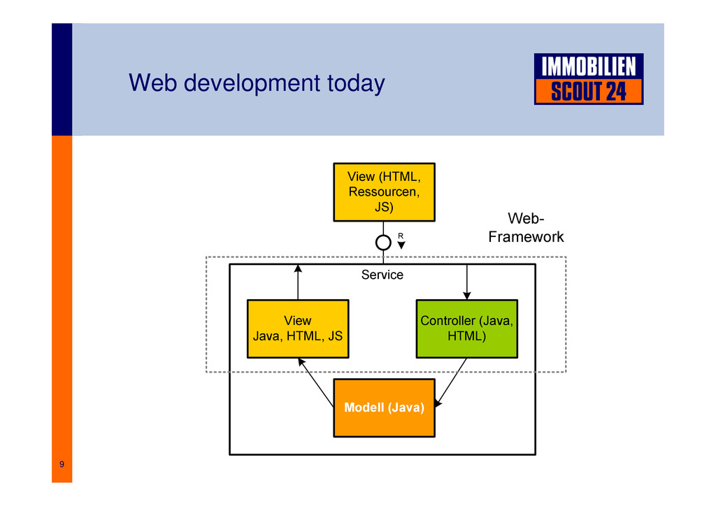 9 Web development today Service View (HTML, Res...