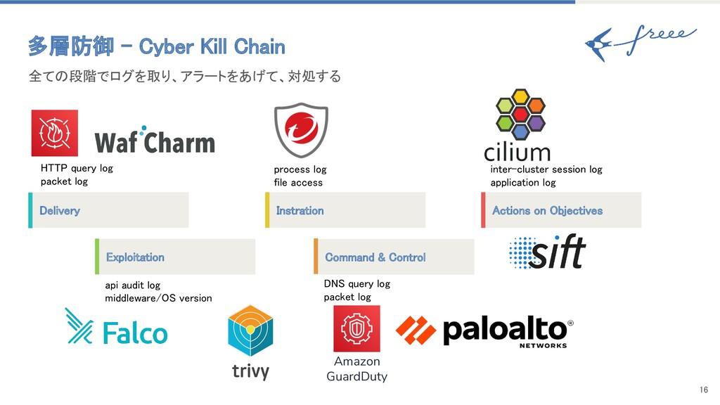 16 全ての段階でログを取り、アラートをあげて、対処する 多層防御 - Cyber Kil...