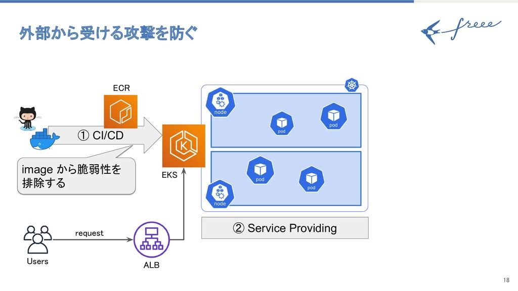 18 ① CI/CD Users request EKS ECR ALB imag...