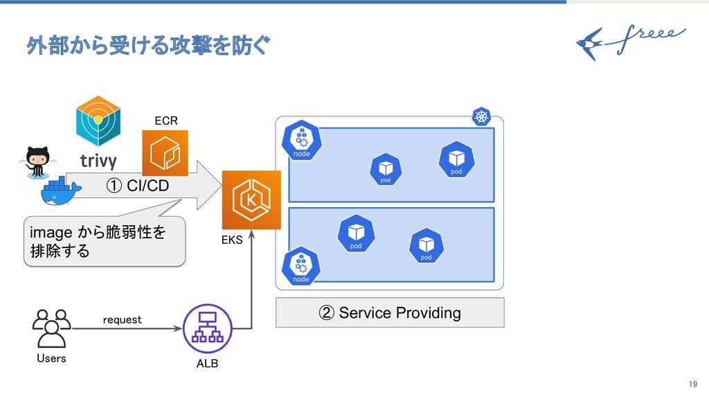 19 ① CI/CD Users request EKS ECR ALB imag...