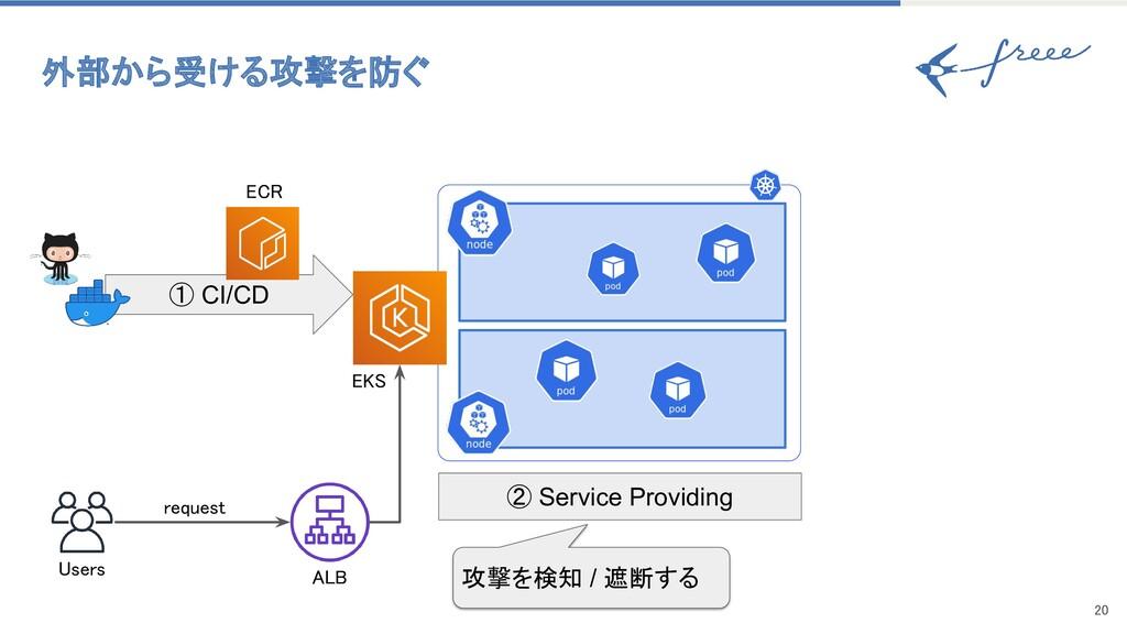 20 ① CI/CD Users ② Service Providing 攻撃を検知 / ...