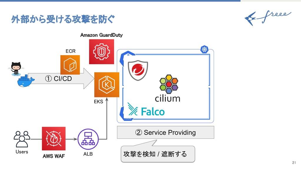 21 ① CI/CD Users ② Service Providing 攻撃を検知 / ...