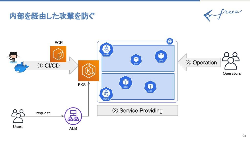 23 内部を経由した攻撃を防ぐ ① CI/CD Users ② Service Prov...