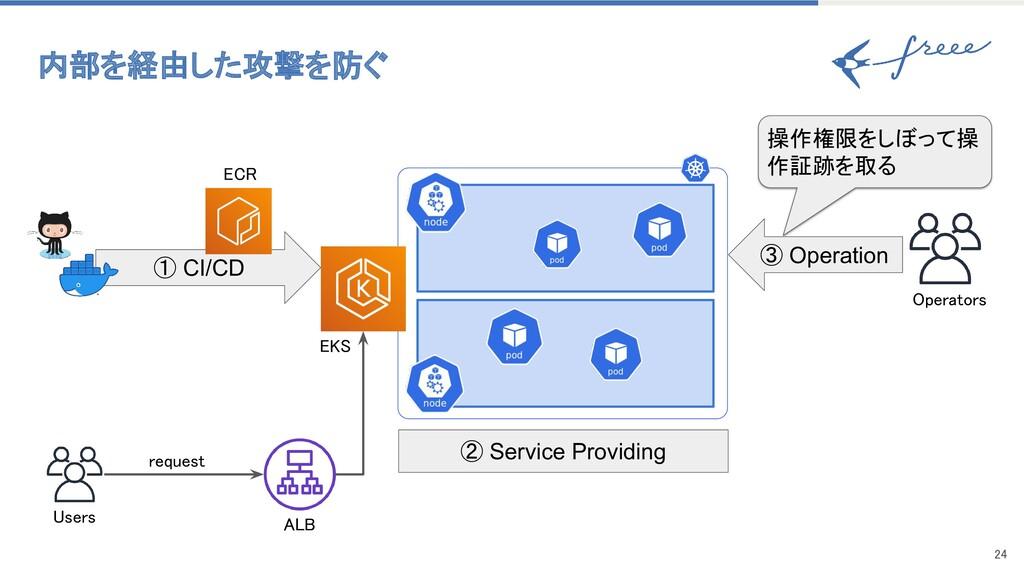 24 内部を経由した攻撃を防ぐ ① CI/CD Users ② Service Prov...