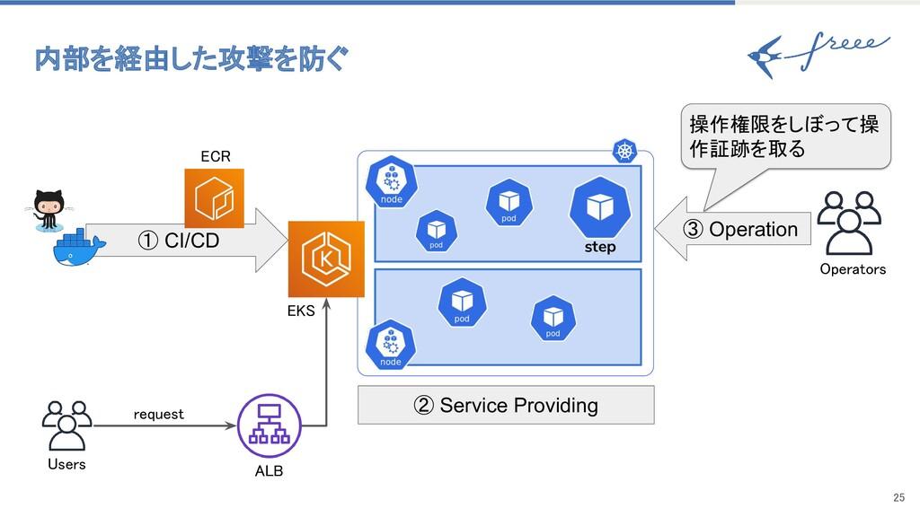 25 ① CI/CD Users ② Service Providing request...