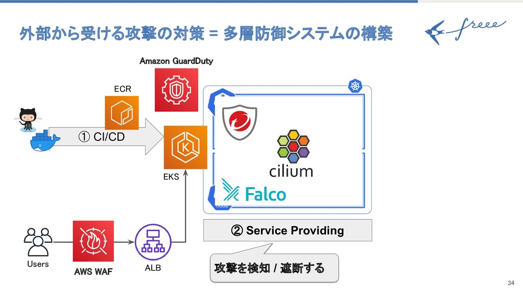 34 ① CI/CD Users ② Service Providing 攻撃を検知 / ...
